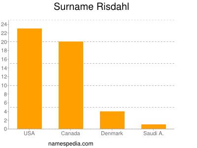 Surname Risdahl