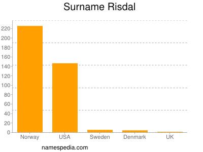 Surname Risdal