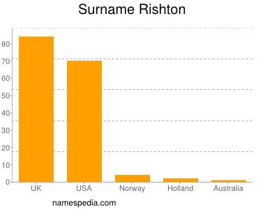 Surname Rishton