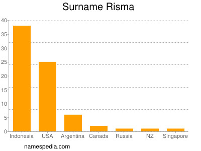 Surname Risma