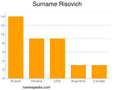 Surname Risovich