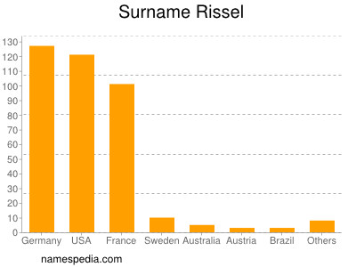 Surname Rissel