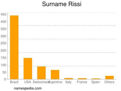 Surname Rissi