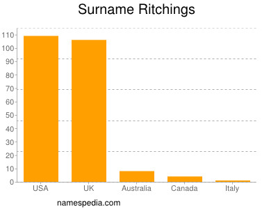 Surname Ritchings
