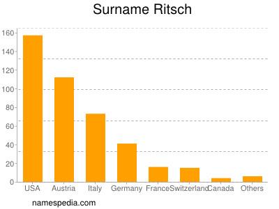 Surname Ritsch