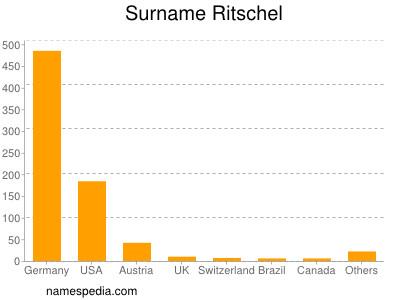 Surname Ritschel