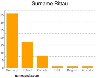 Surname Rittau