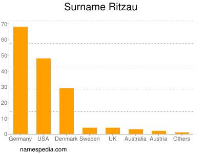 Surname Ritzau
