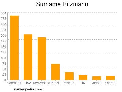 Surname Ritzmann
