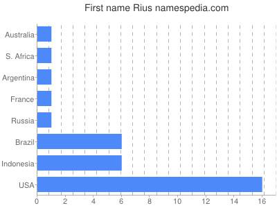 Given name Rius