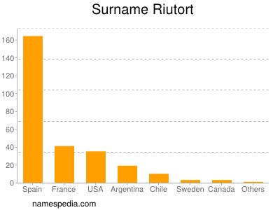 Surname Riutort