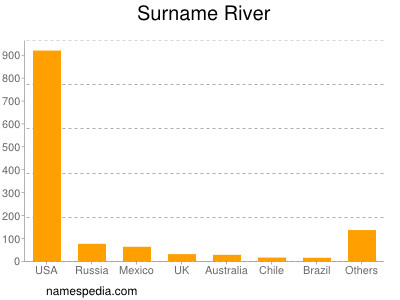 Surname River