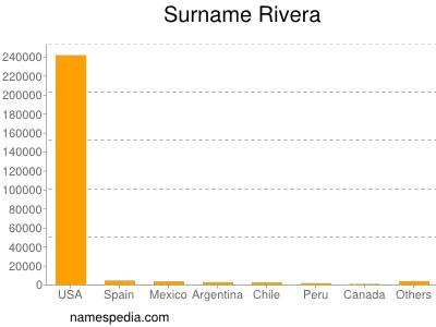 Familiennamen Rivera
