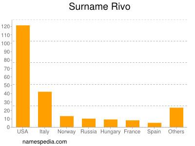 Surname Rivo