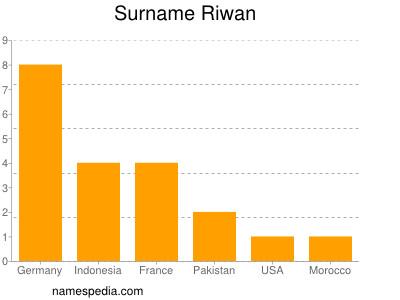 Surname Riwan