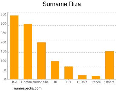 Surname Riza