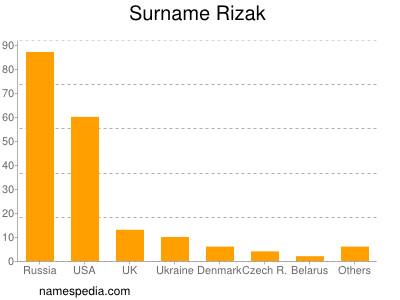 Surname Rizak