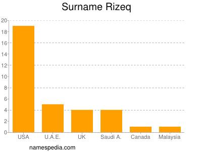 Surname Rizeq