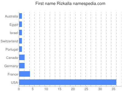 Given name Rizkalla