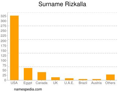 Surname Rizkalla