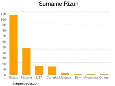 Familiennamen Rizun