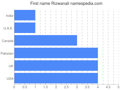 Given name Rizwanali