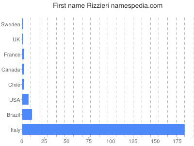 Given name Rizzieri