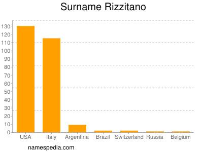 Surname Rizzitano