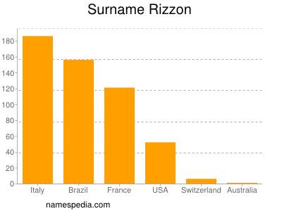 Surname Rizzon