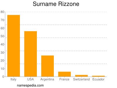 Surname Rizzone