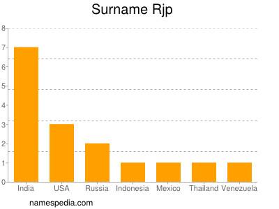 Surname Rjp