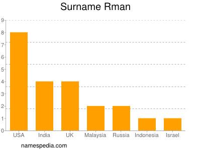 Surname Rman