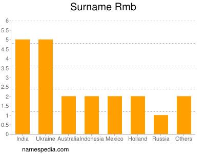Surname Rmb