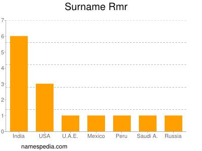 Surname Rmr