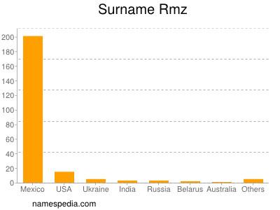 Surname Rmz