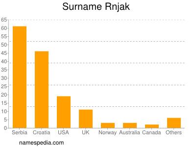 Surname Rnjak