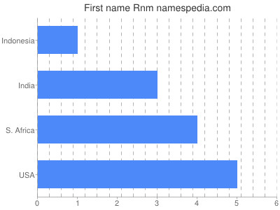 Given name Rnm