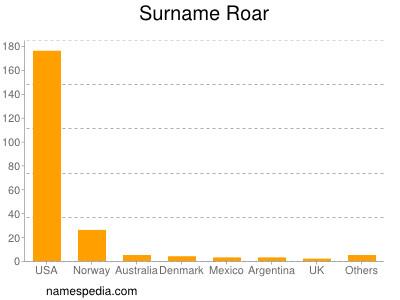 Surname Roar
