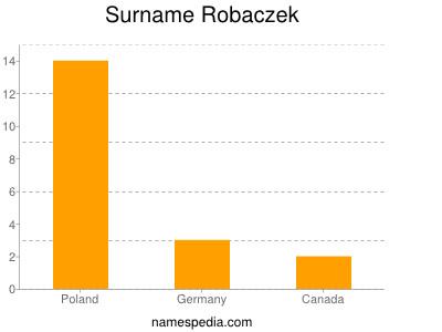 Familiennamen Robaczek