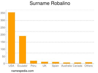 Surname Robalino