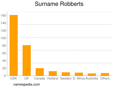 Surname Robberts