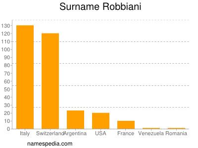 Surname Robbiani