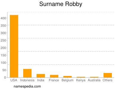Surname Robby