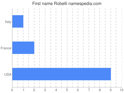 Given name Robelli