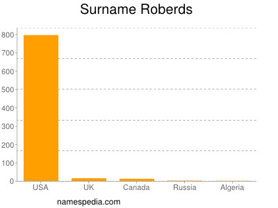 Surname Roberds