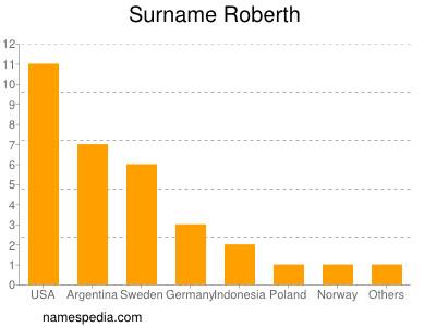 Surname Roberth