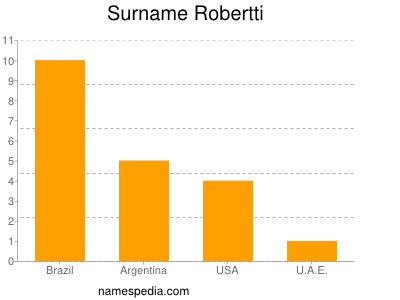 Surname Robertti