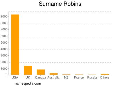 Surname Robins