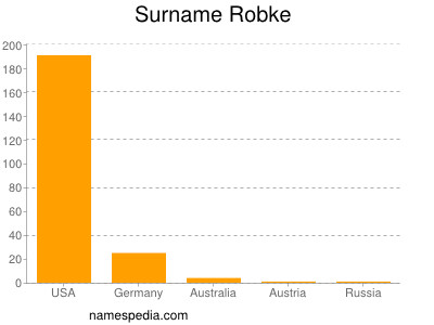 Surname Robke