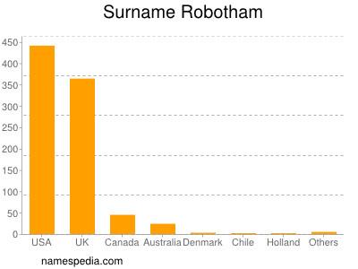 Familiennamen Robotham
